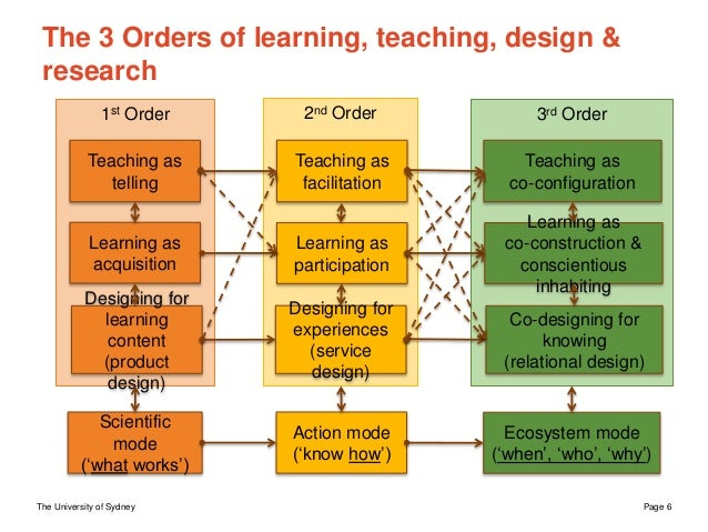 The University of Sydney Page 6 3rd Order2nd Order1st Order The 3 Orders of learning, teaching, design & research Teaching...