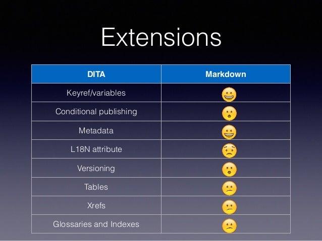 Extensions DITA Markdown Keyref/variables 😀 Conditional publishing 😮 Metadata 😀 L18N attribute 😟 Versioning 😮 Tables 😕 Xre...