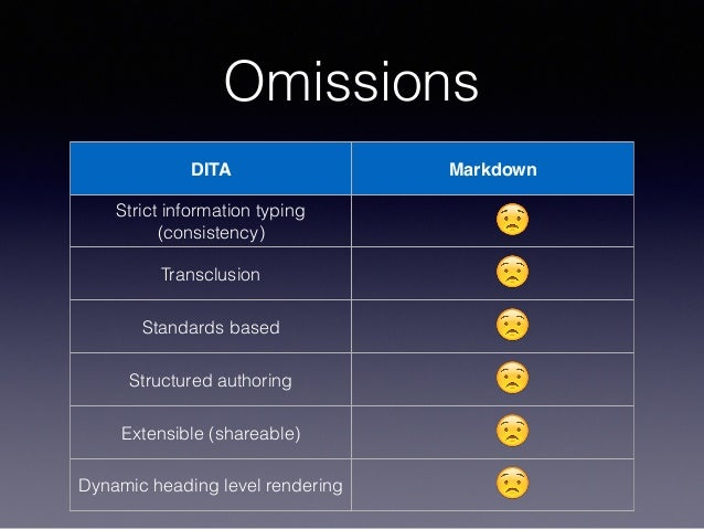 Omissions DITA Markdown Strict information typing (consistency) 😟 Transclusion 😟 Standards based 😟 Structured authoring 😟 ...