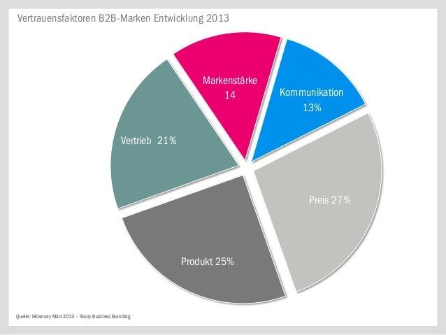 Vertrauensfaktoren B2B-Marken Entwicklung 2013                                                                  Markenstär...