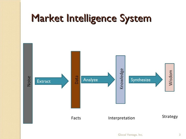 a marketing intelligence system Contents of the marketing plan the following describes the contents of the marketing plan which includes the executive summary, corporate purpose, situation analysis (swot), objectives, strategies, action plan, monitoring evaluation and control and the marketing intelligence system.
