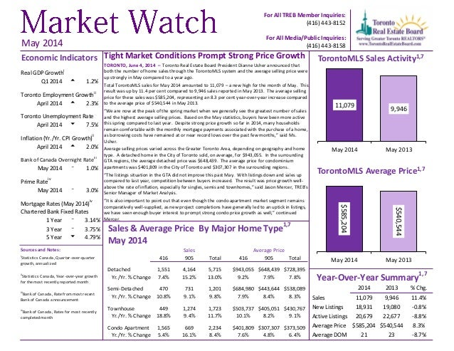 Tight Market Conditions Prompt Strong Price Growth TORONTO, June 4, 2014 – Toronto Real Estate Board President Dianne Ushe...