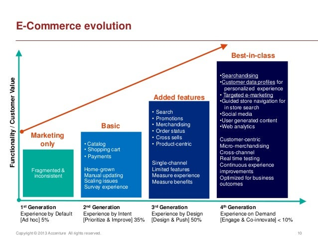 Copyright © 2013 Accenture All rights reserved. 10E-Commerce evolutionFunctionality/CustomerValue1st GenerationExperience ...