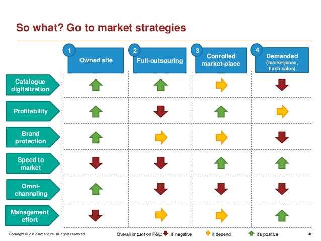 Copyright © 2012 Accenture. All rights reserved. 46So what? Go to market strategies1Owned site2Full-outsouring3Conrolledma...