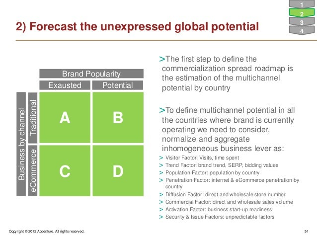 Copyright © 2012 Accenture. All rights reserved. 512) Forecast the unexpressed global potentialA BC DExausted PotentialBra...