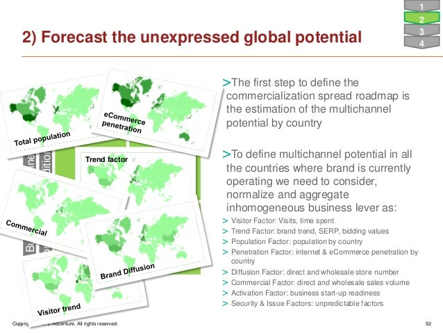 Copyright © 2012 Accenture. All rights reserved. 522) Forecast the unexpressed global potentialA BC DExausted PotentialBra...