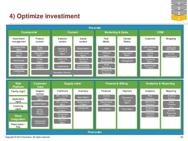 Copyright © 2012 Accenture. All rights reserved. 55Post-orderPre-orderSupply chainFullfilment InventoryFinance & BillingPa...