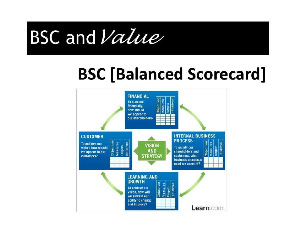 balanced scorecard citibank I was in iceland recently to participate in a balanced scorecard (bsc) event,  citibank has introduced a new, comprehensive performance-scorecard system.