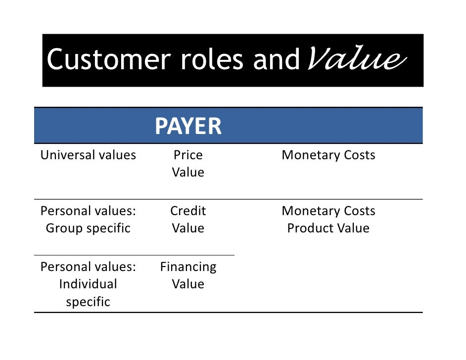 three roles of a customer user buyer and payer Focuses on the roles of customers in creating quality and productivity in service experiences presents two conceptual frameworks to aid managerial understanding and focus research efforts on customer participation the first framework captures levels of customer participation across different types of services the second discusses three major roles of customers in the service delivery process.