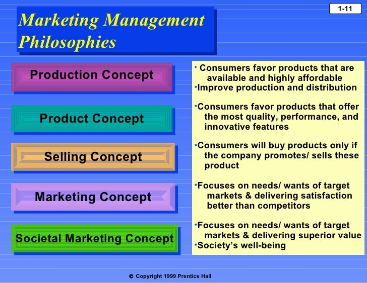 Marketing philip kotler ch 1 marketing management philosophies fandeluxe Images