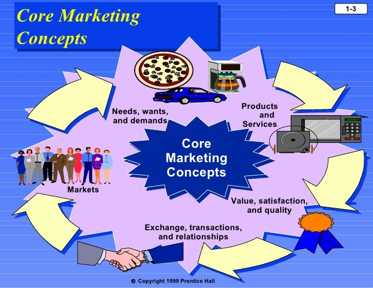 Marketing philip kotler ch 1 fandeluxe Images