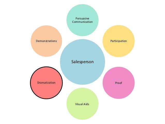 The Sales Process: Presentations