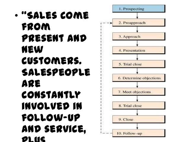 The Circular Relationship inManaging a Sales      Call