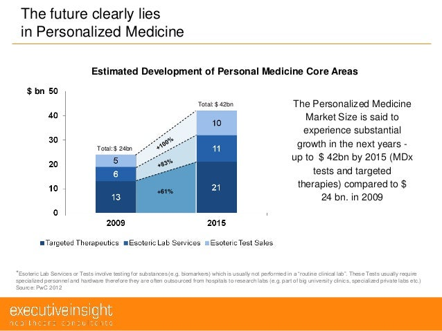 Perspective: Does personalized medicine hold the future for medicine?