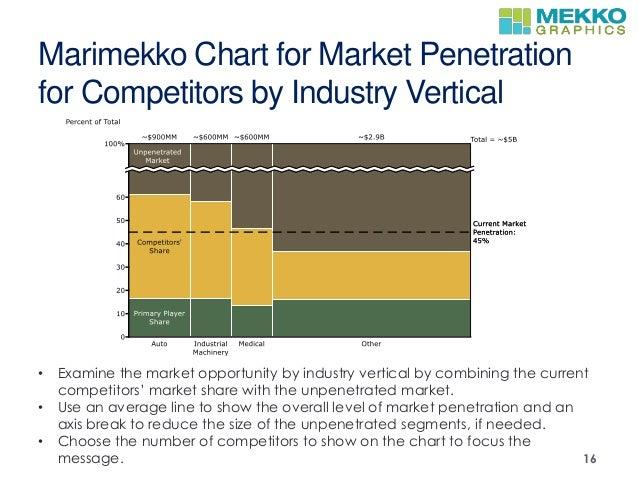 Vertical market penetration