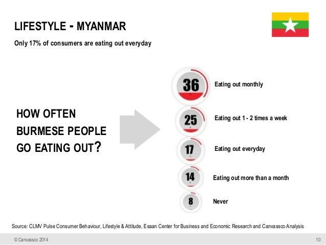 Myanmar Consumer Market