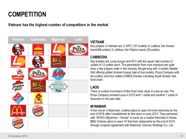 Competitive Analysis Fast Food Industry
