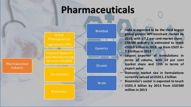 pharmaceutical market research reports