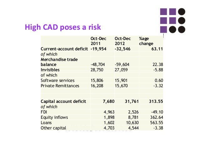 High CAD poses a risk ◌ः The current account deficit for the December 2012 quarter came in at a very high 6.7% of GDP. ◌ः ...