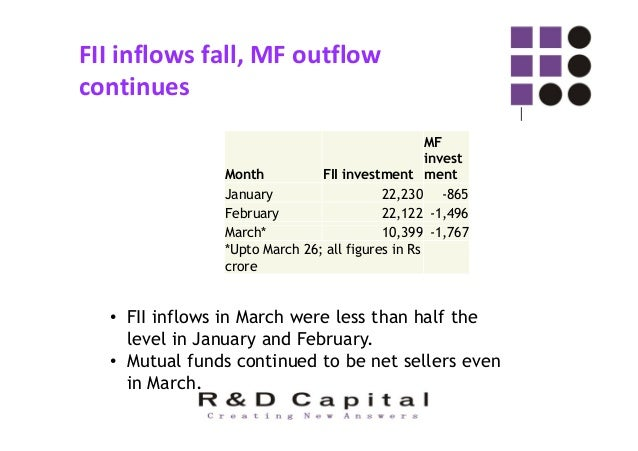 High dependence on FII inflows ◌ः The Indian economy has become very dependent on foreign inflows to fund its current acco...