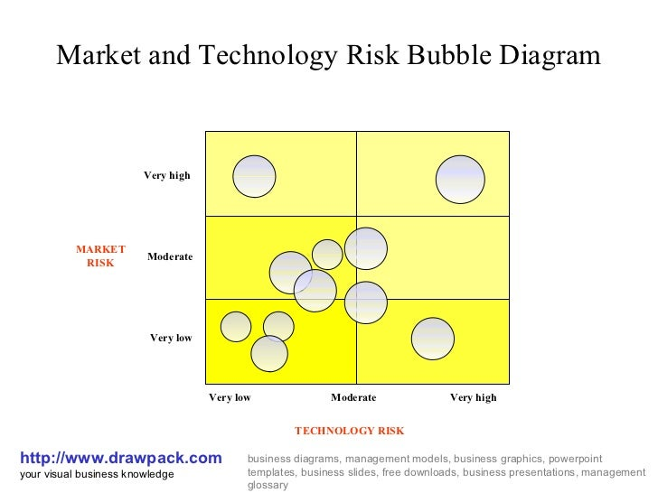 Market and Technology Risk Bubble Diagram http://www.drawpack.com your visual business knowledge business diagrams, manage...