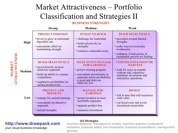 factors influencing the attractiveness of international markets