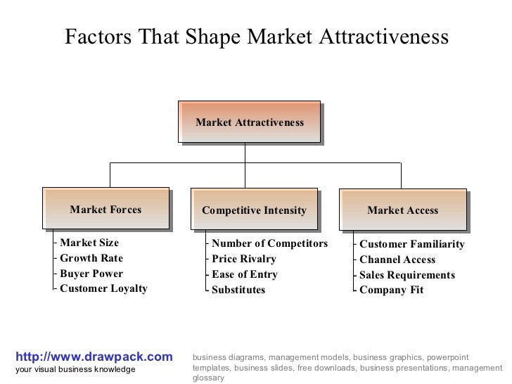 Tax Policy Simplified >> Market attractiveness business diagram