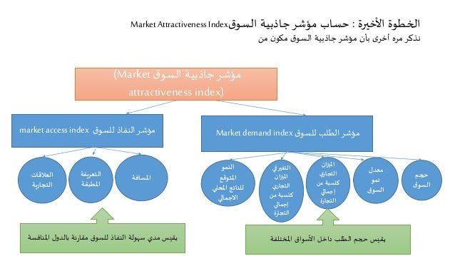 الخطوة الأخيرة : حساب مؤشر جاذبية السوق Market Attractiveness Index  نذكر مره أخرى بأن مؤشر جاذبية السوق مكون من  مؤشر جاذ...