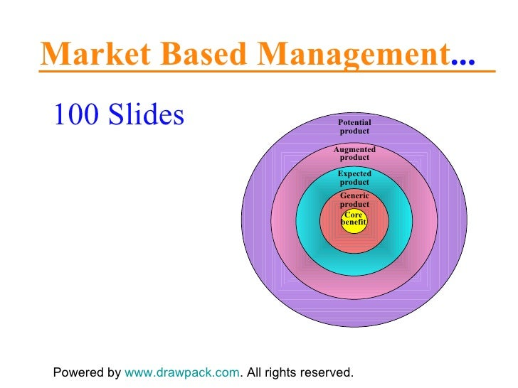 Market Based Management ... 100 Slides Powered by  www.drawpack.com . All rights reserved. Generic product Expected produc...