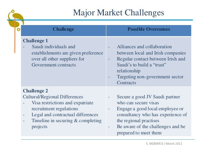 Challenges and opportunities in agricultural marketing