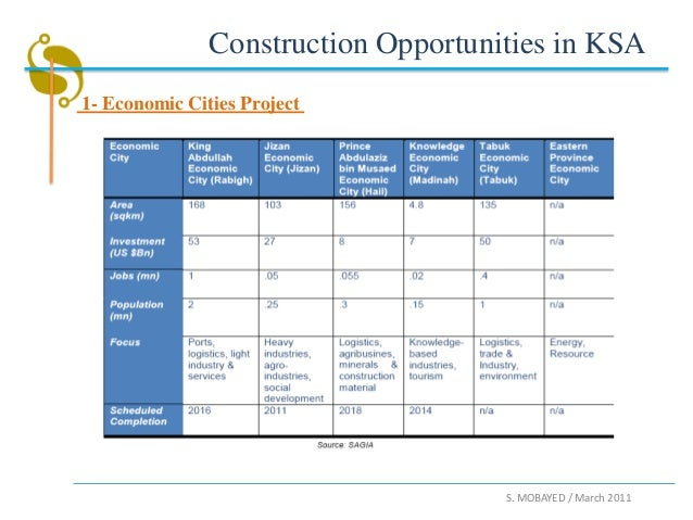 Construction Opportunities in KSA1- Economic Cities Project                                     S. MOBAYED / March 2011