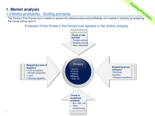Market competitor analysis template in PPT – Industry Analysis Template