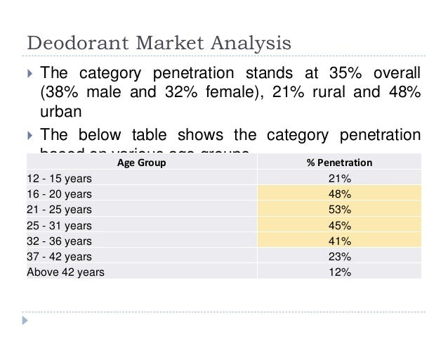 """deodorant industry analysis 20062018 wiseguyreportscom adds """"deodorant market –market demand, growth, opportunities, analysis of top key players and forecast to 2025"""" to its research."""
