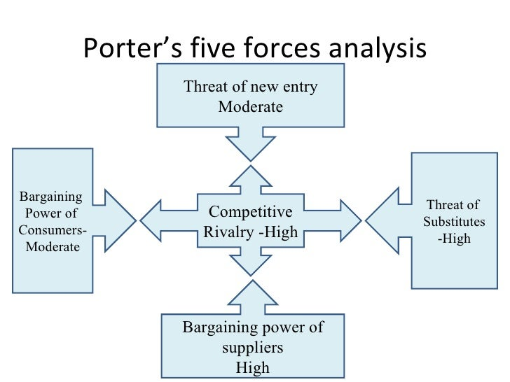 porter s five forces of bata shoe Essay: bata shoe organisation background bata, which also known as bata shoe organization  amazoncom analysis including porter's five forces.