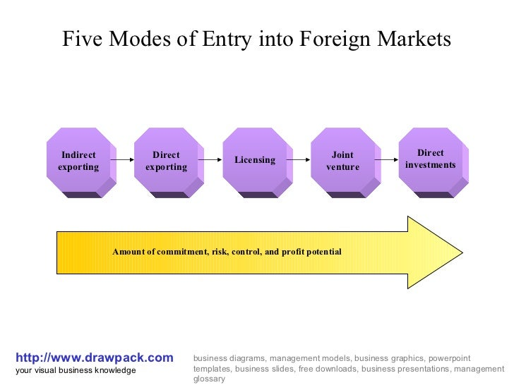 Types and Tools for International Marketing Strategies