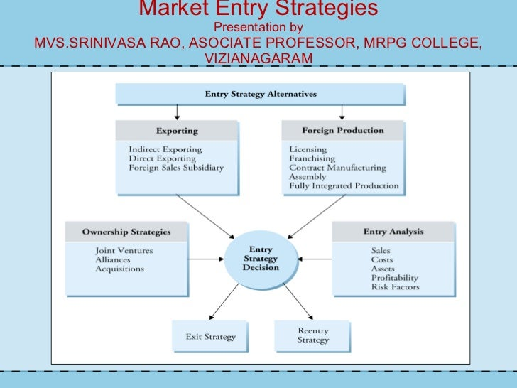 market entry strategies The chapter begins by looking at the concept of market entry strategies within the control of a chosen marketing mix it then goes on to describe the different forms of entry strategy, both.