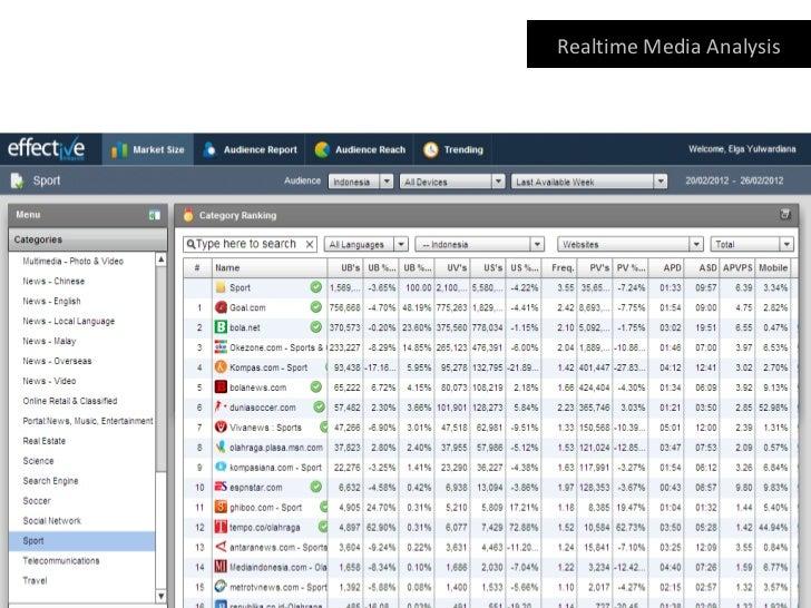 Social Media Measurement                     Conversation        EngagementReach