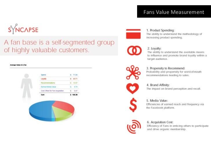 New Digital & Social Media Marketing