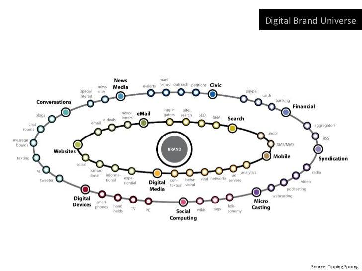 Digital Brand Universe           Source: Tipping Sprung