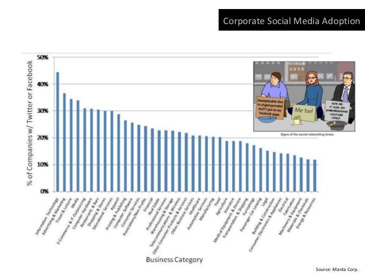 Corporate Social Media Adoption                    Source: Manta Corp.