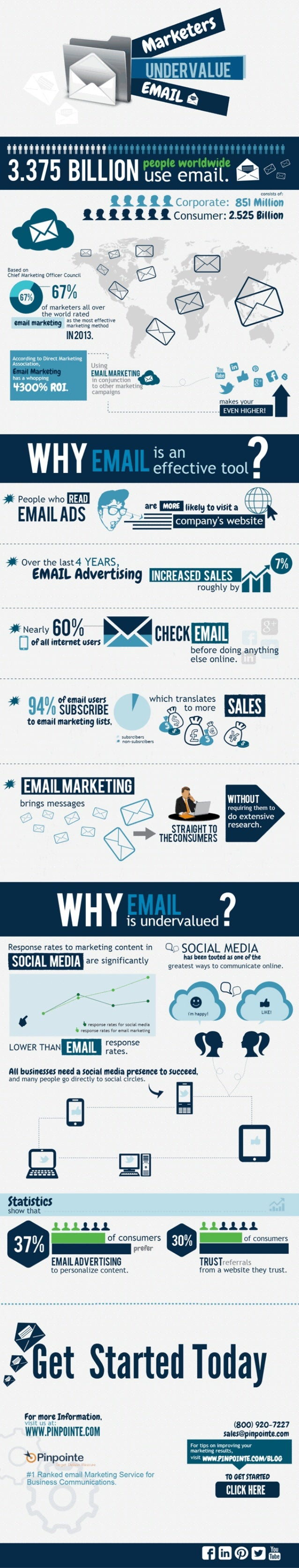 Infographic: Marketers Undervalue Email