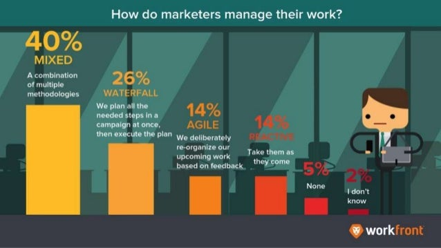 How do marketers manage their work? 40% - Mixed: a combination of multiple methodologies 26% - Waterfall: We plan all the ...