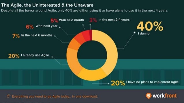 The Agile, the Uninterested & the Unaware Despite all the fervor around Agile. Only 40% are either using it or have plans ...