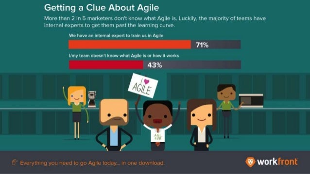 Getting a Clue About Agile More than 2 in 5 marketers don't know what Agile is. Luckily, the majority of teams have intern...