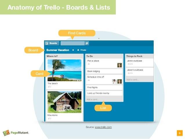 Anatomy of Trello - Boards & Lists 9 Source: www.trello.com Find Cards Card List Board