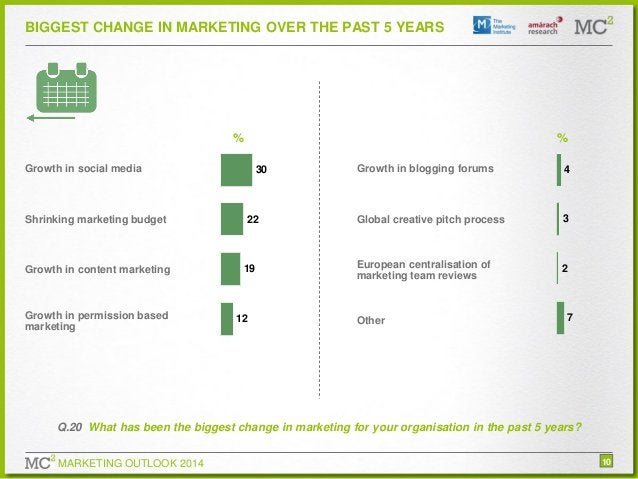BIGGEST CHANGE IN MARKETING OVER THE PAST 5 YEARS  %  %  Growth in social media  Shrinking marketing budget  Growth in con...