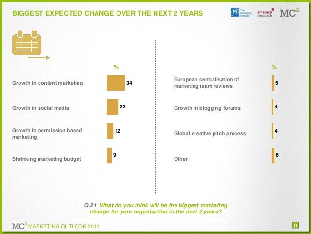 BIGGEST EXPECTED CHANGE OVER THE NEXT 2 YEARS  %  % 34  Growth in content marketing  22  Growth in social media  Growth in...
