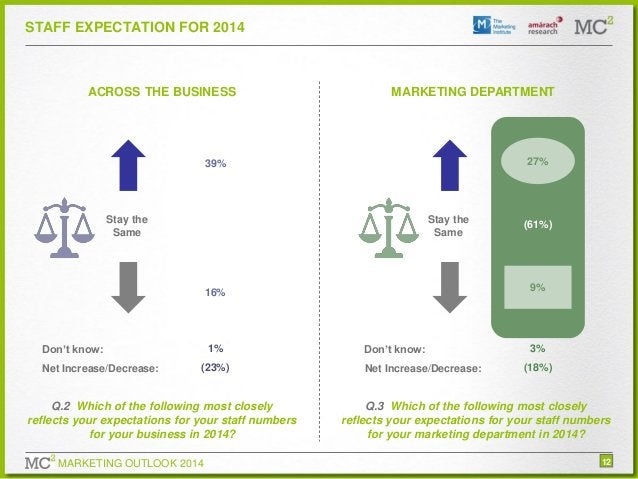 STAFF EXPECTATION FOR 2014  ACROSS THE BUSINESS  MARKETING DEPARTMENT  27%  39%  Stay the Same  Stay the Same  (43%)  9%  ...