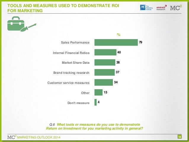 TOOLS AND MEASURES USED TO DEMONSTRATE ROI FOR MARKETING  % 79  Sales Performance  40  Internal Financial Ratios Market Sh...