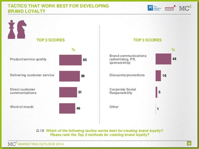 TACTICS THAT WORK BEST FOR DEVELOPING BRAND LOYALTY  TOP 3 SCORES  TOP 3 SCORES  %  %  Product/service quality  65  Delive...